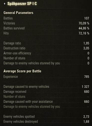 SP I C - It is so bad its actually good? - Light Tanks