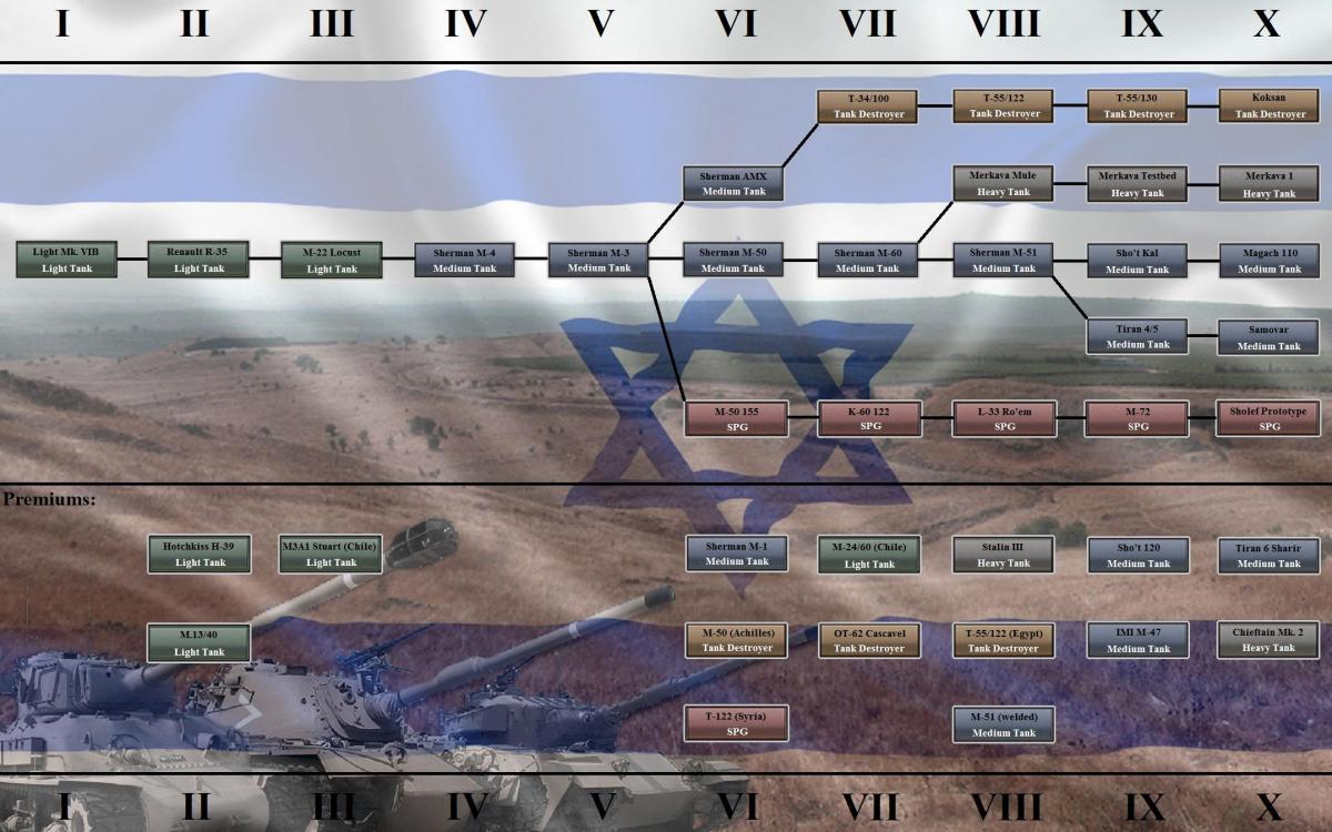 Гайды world of tanks